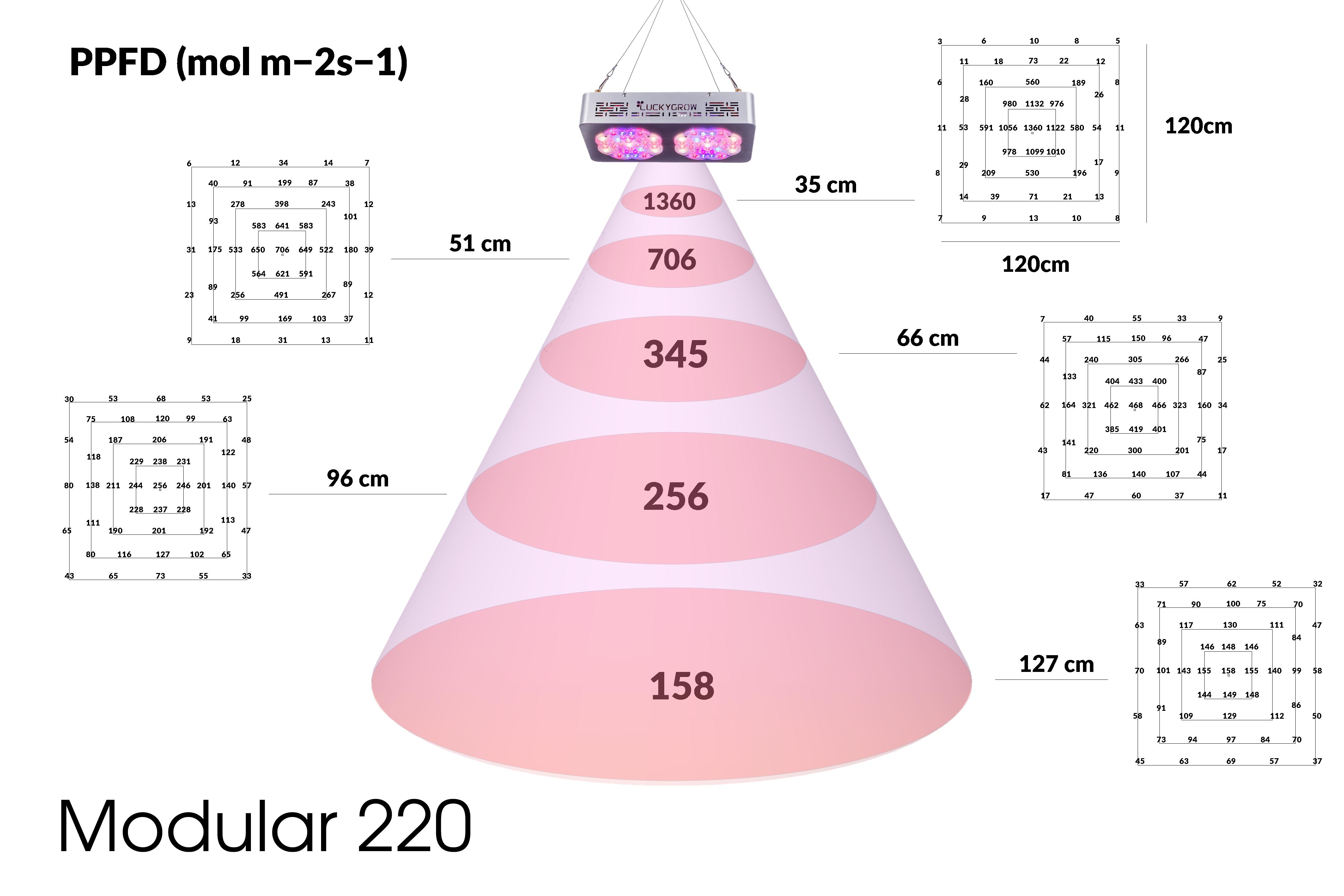 Luckygrow modular220 PAR