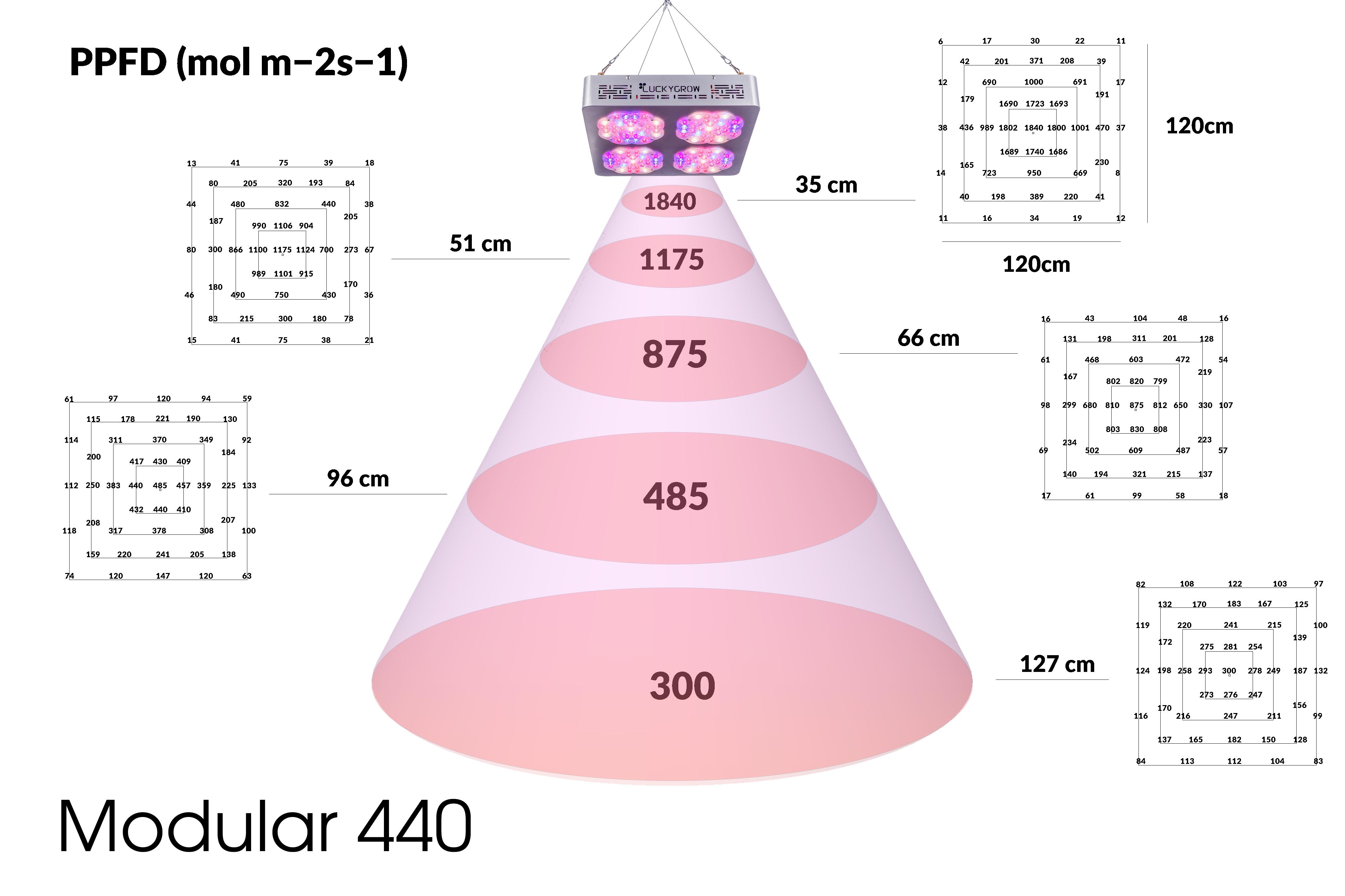 Luckygrow modular440 PAR