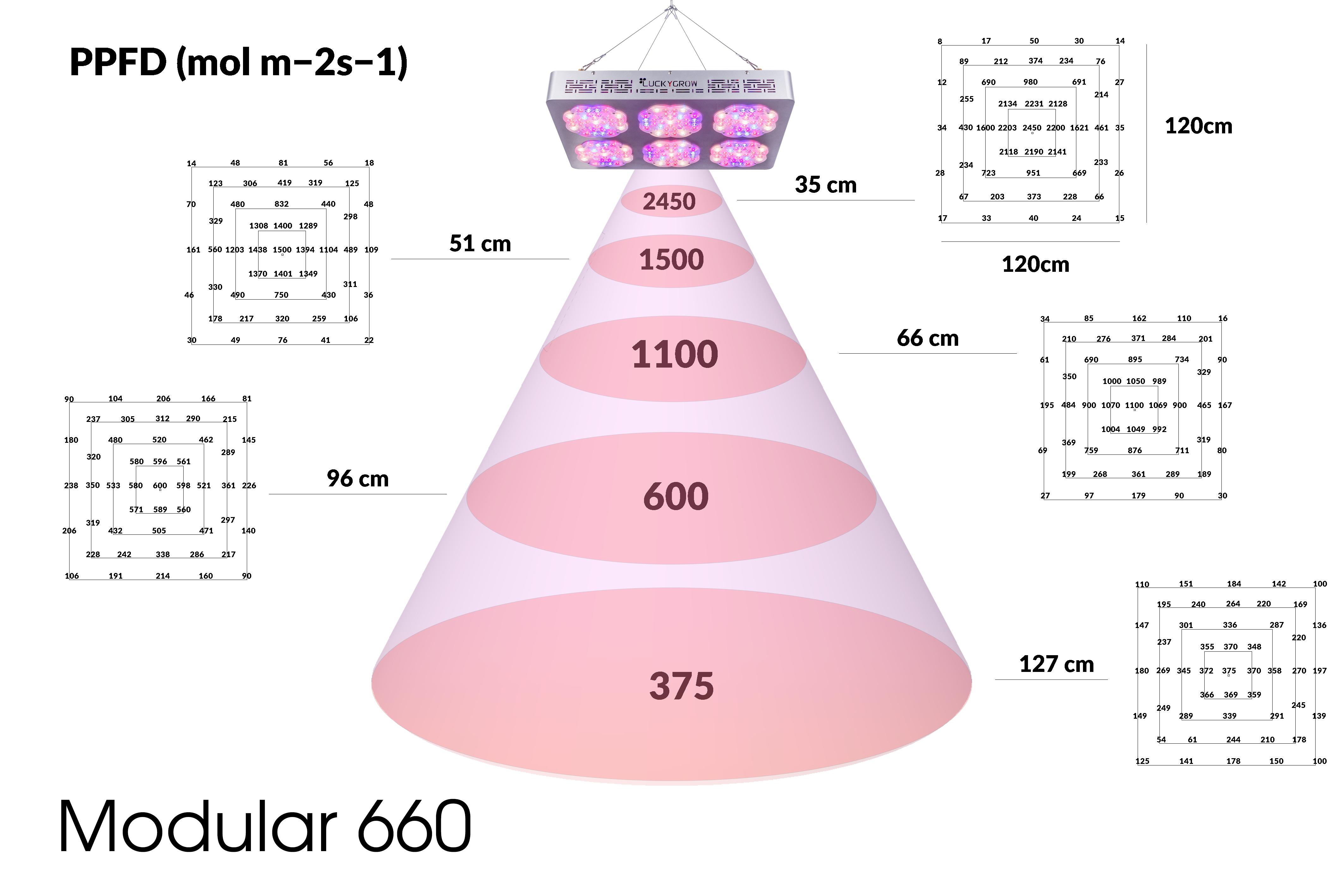 Luckygrow modular660 PAR